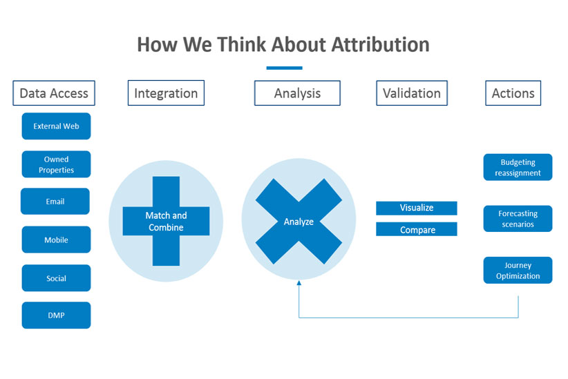 attribution-analysis
